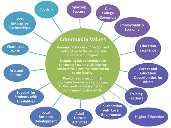 community values essay