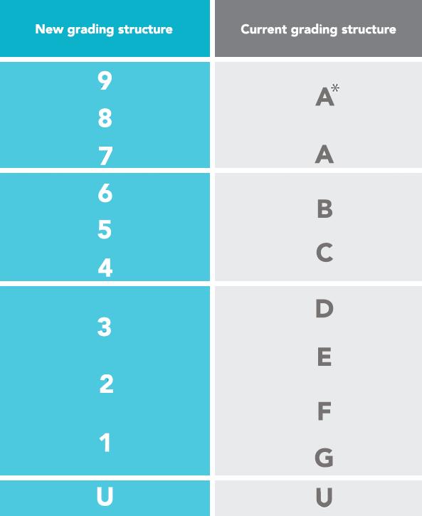 gcse-grading-system-new